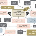 Super Fun & Helpful 'Should I Invite' Wedding Guest Infographic!